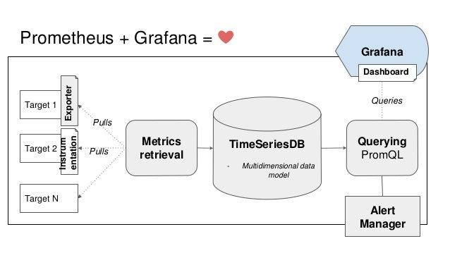 Code instrumentation in Py with Prometheus and Grafana Slide 3