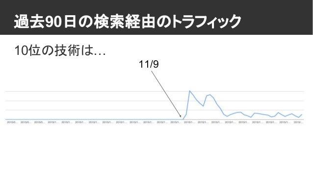 過去90日の検索経由のトラフィック 10位の技術は… 11/9