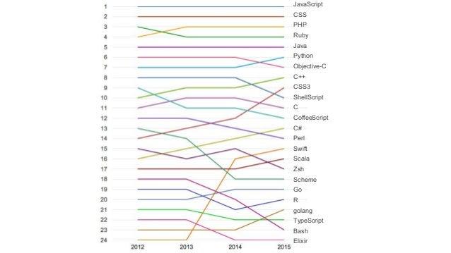 JavaScript CSS PHP Ruby Java Python Objective-C C++ CSS3 ShellScript C CoffeeScript C# Perl Swift Scala Zsh Scheme Go R go...