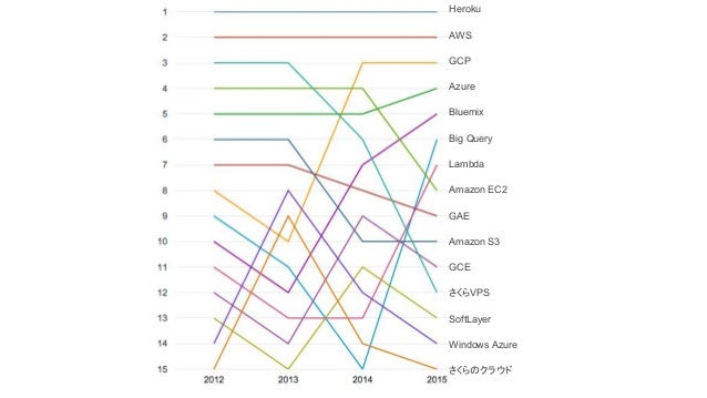 Heroku AWS GCP Azure Bluemix Big Query Lambda Amazon EC2 GAE Amazon S3 GCE さくらVPS SoftLayer Windows Azure さくらのクラウド