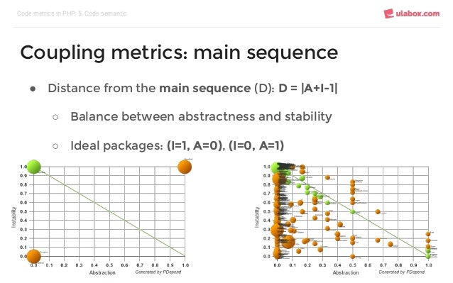 ● Distance from the main sequence (D): D = |A+I-1| ○ Balance between abstractness and stability ○ Ideal packages: (I=1, A=...