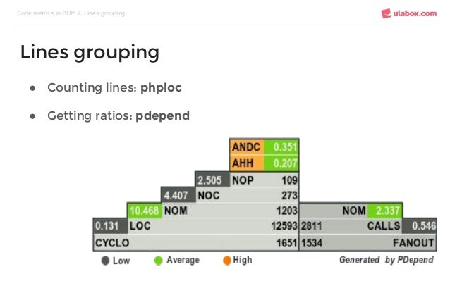 ● Counting lines: phploc ● Getting ratios: pdepend Code metrics in PHP: 4. Lines grouping Lines grouping