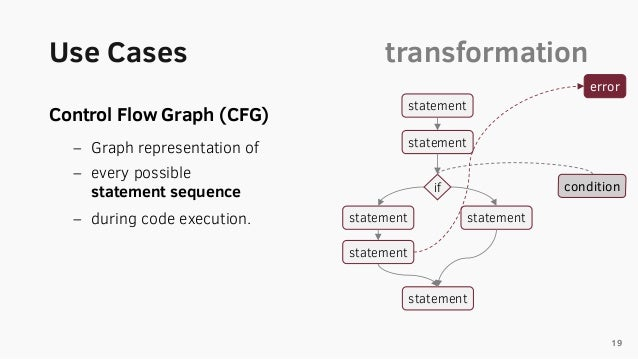 Graph based source code analysis of javascript repositories 19 statement statement statement statement error if statement condition 65 ccuart Image collections