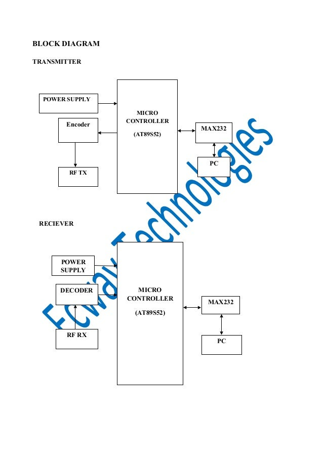 code modulation based encryption  u0026 decryption technique for secure co u2026