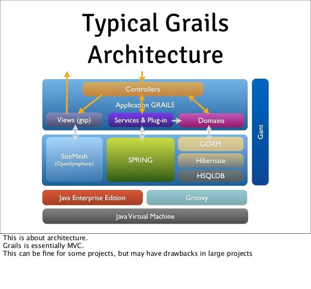 Developing spi applications using grails and angularjs for Angularjs 2 architecture