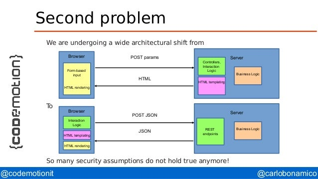 @carlobonamico@codemotionit Second problem We are undergoing a wide architectural shift from To So many security assumptio...