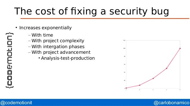 @carlobonamico@codemotionit The cost of fixing a security bug ● Increases exponentially – With time – With project complex...