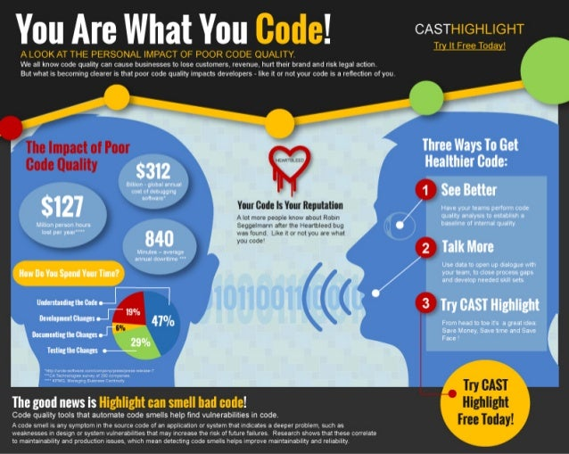 Code quality infographic