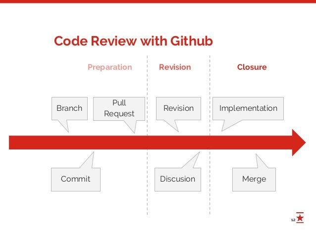 Code Reviews in Python - PyZh