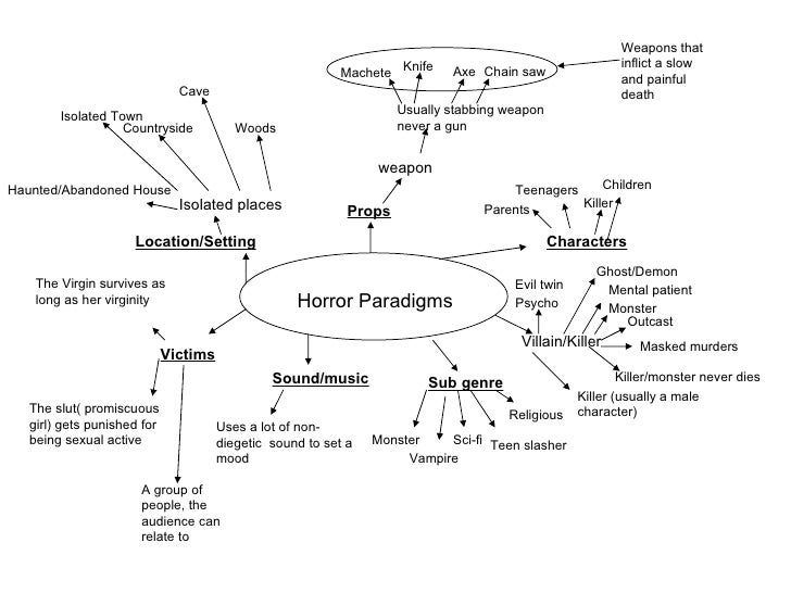 Horror Paradigms Location/Setting Props Characters Victims   Isolated places Sound/music Sub genre   Countryside   Woods w...