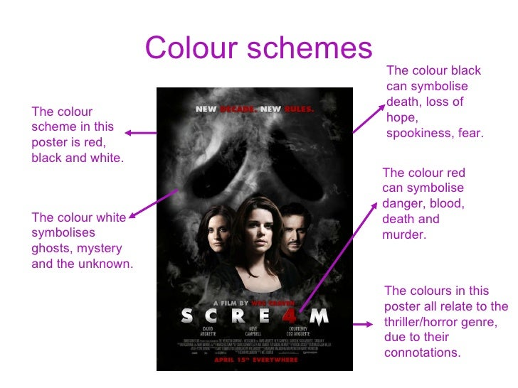 discuss how film codes and conventions Film codes and conventions: essay and full list the sound codes in this film do much to tell the story, although many are linked to what we see on screen.