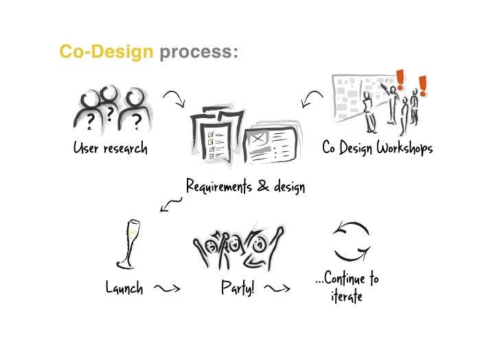 Co Design For Beginners