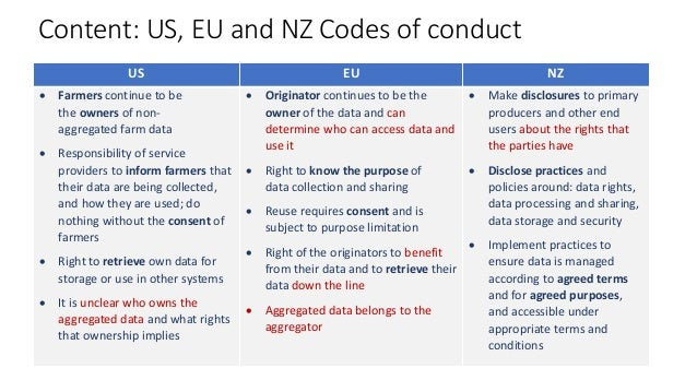 Content: US, EU and NZ Codes of conduct US EU NZ  Farmers continue to be the owners of non- aggregated farm data  Respon...