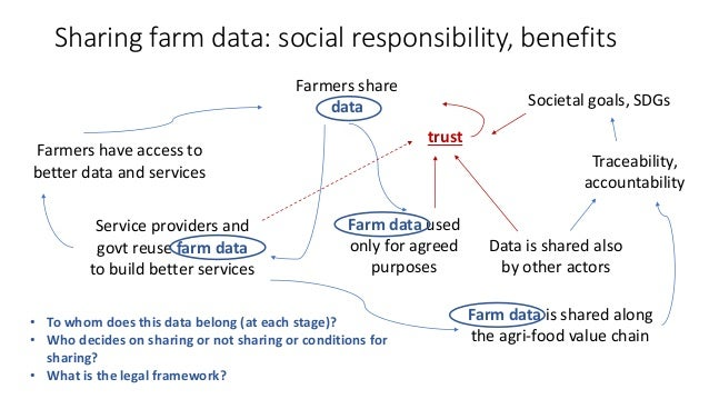 Sharing farm data: social responsibility, benefits Farmers share data Farmers have access to better data and services Serv...