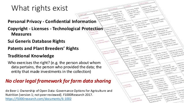 What rights exist Personal Privacy - Confidential Information Copyright - Licenses - Technological Protection Measures Sui...
