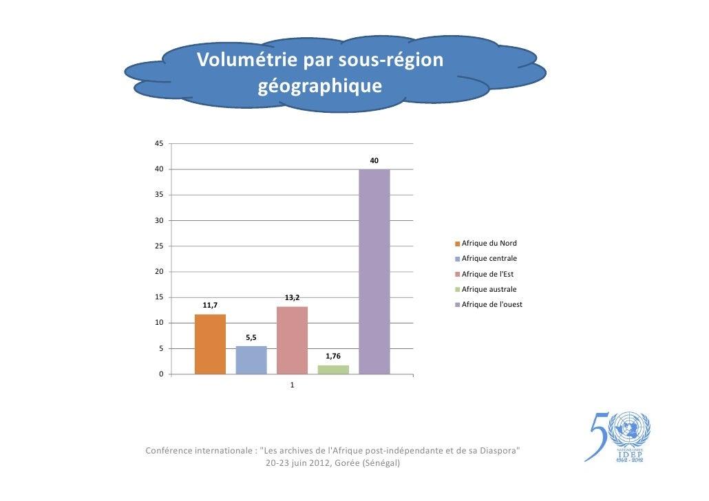 Volumétrie par sous-région                 géographique  45                                                      40  40  3...