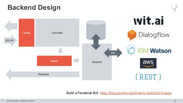 2018 Spryker Systems GmbH Backend Design 12 Build a Facebook Bot: https://blog.spryker.com/how-to-build-bot-5-steps