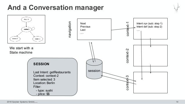 2018 Spryker Systems GmbH And a Conversation manager 14 We start with a State machine context-1context-2context-3 Intent x...