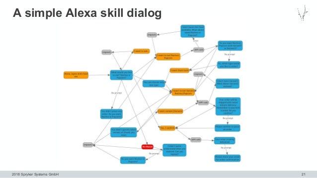 2018 Spryker Systems GmbH A simple Alexa skill dialog 21