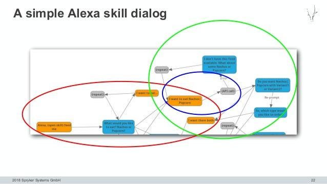 2018 Spryker Systems GmbH A simple Alexa skill dialog 22