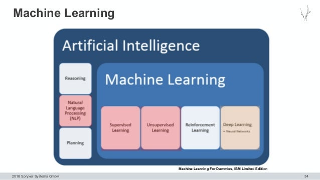 2018 Spryker Systems GmbH Machine Learning 34 Machine Learning For Dummies, IBM Limited Edition