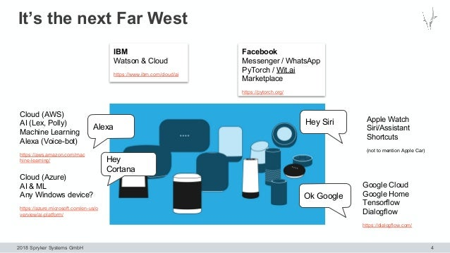 2018 Spryker Systems GmbH It's the next Far West 4 Alexa Hey Siri Hey Cortana Ok Google Cloud (AWS) AI (Lex, Polly) Machin...