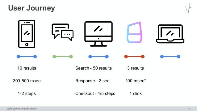 2018 Spryker Systems GmbH User Journey 5 Search - 50 results Response - 2 sec Checkout - 4/5 steps 10 results 300-500 msec...