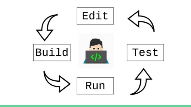 Microservice Influence Plan Code Build Test Release Deploy Operate