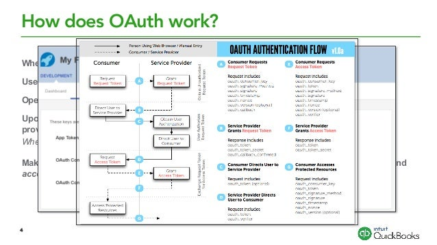 Oauth For Quickbooks Online Rest Services