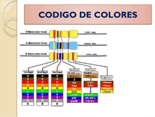 73 Codigo De Colores De Las Resistencias Slideshare