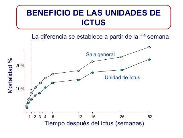 BENEFICIO DE LAS UNIDADES DE ICTUS La diferencia se establece a partir de la 1ª semana  Mortalidad %  Sala general 20%  Un...