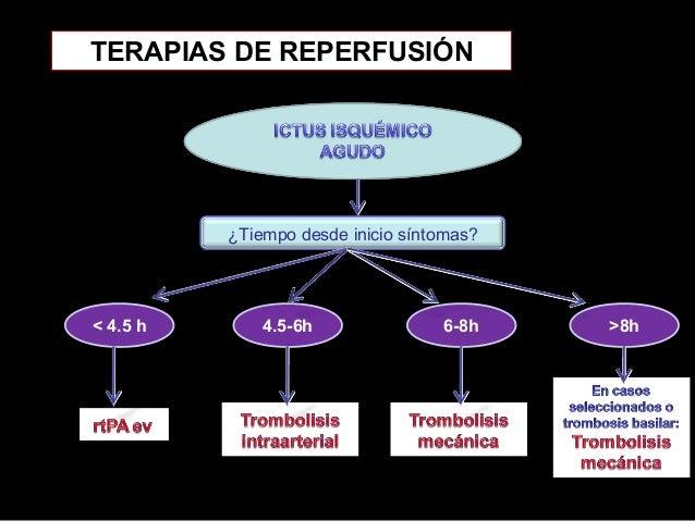 TERAPIAS DE REPERFUSIÓN  ¿Tiempo desde inicio síntomas?  < 4.5 h  4.5-6h  6-8h  >8h