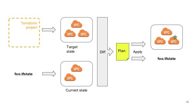LAMP Stack (Reloaded) - Infrastructure as Code with