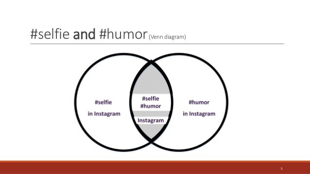 Coding Social Imagery Learning From A Selfie Humor Image Set From