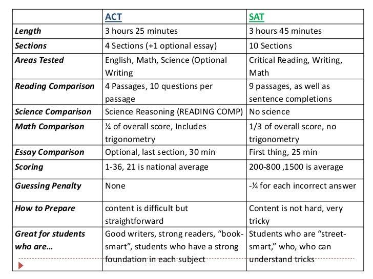 book smart vs street smart essay