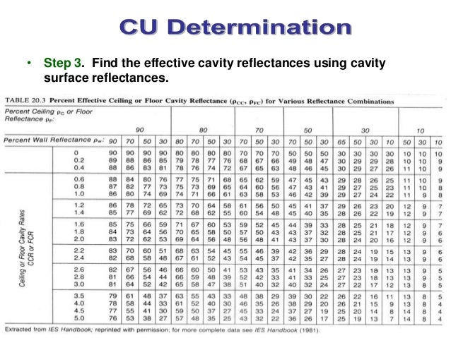 Coefficient Of Utilization Cu