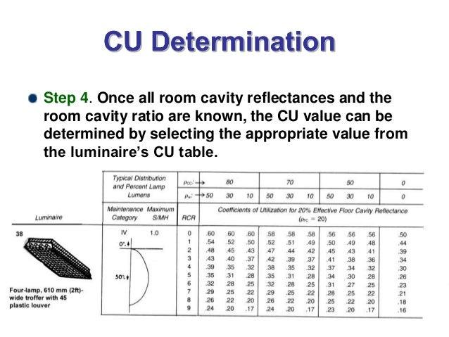 Coefficient of utilization (cu)