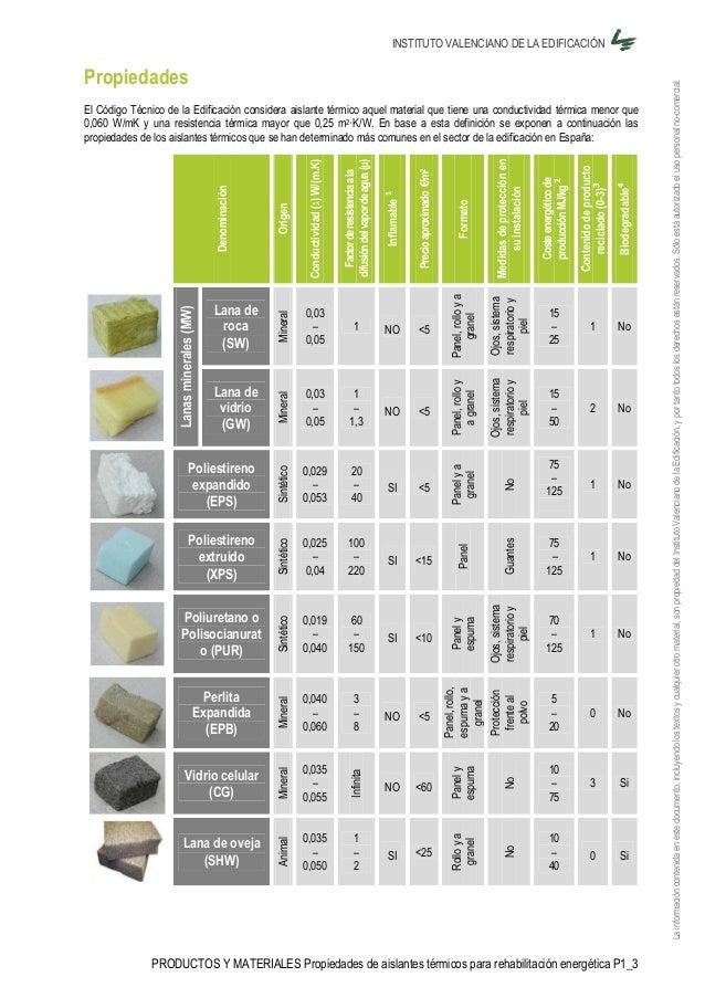 Coeficientes termicos de materiales - Materiales termicos para construccion ...