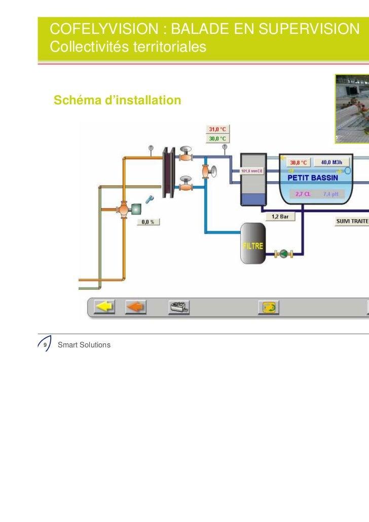 COFELYVISION : BALADE EN SUPERVISION    Collectivités territoriales    Schéma d'installation9   Smart Solutions