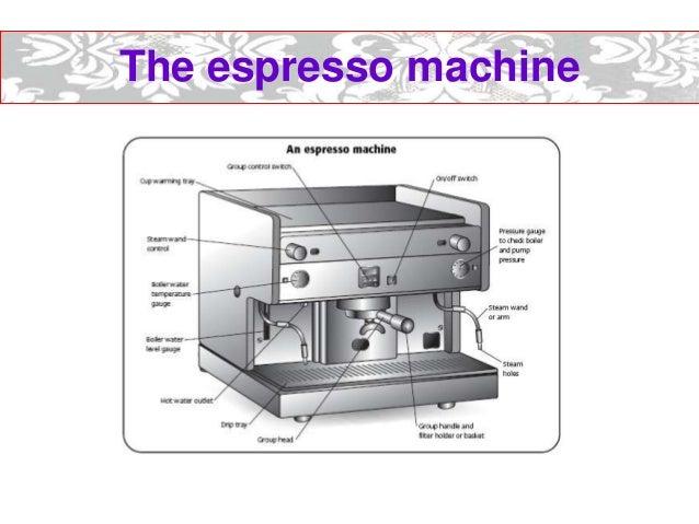 espresso machine part names