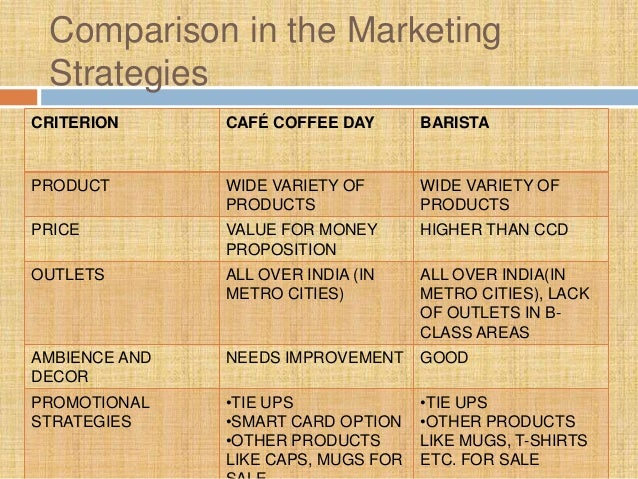 marketing strategies adopted by cafe coffee day Case study july 2010 café coffee day a lot can happen over coffee cafe coffee day ‐ a unique proposition for experiential marketing for the.