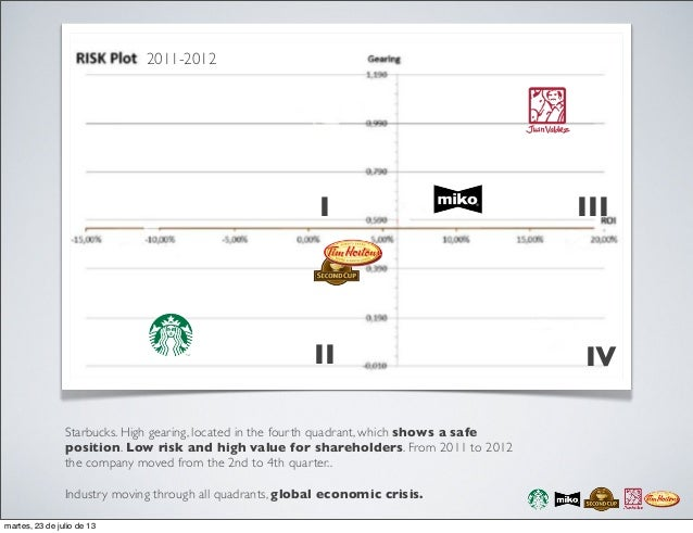 industry analysis coffee industry How to do industry analysis, examples, steps, porter model.