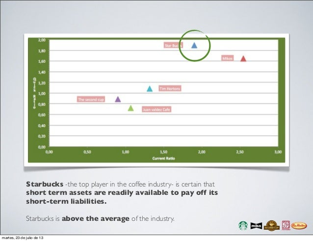 coffee industry analysis