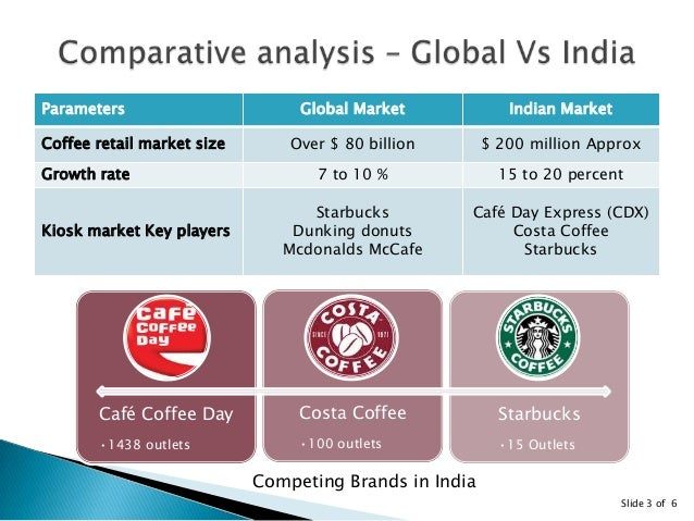 Costa coffee segmentation