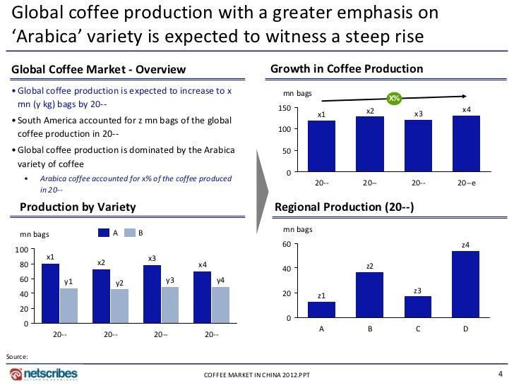market research report for coffee in The coffee industry and the coffee shop business has boomed in recent years filed under: small business market research reports photo credit.