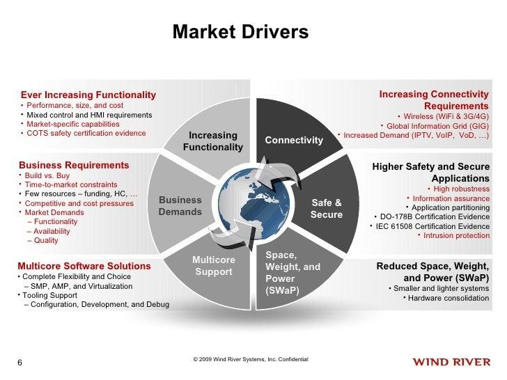 Market Drivers <ul><li>Increasing Connectivity Requirements </li></ul><ul><li>Wireless (WiFi & 3G/4G) </li></ul><ul><li>Gl...