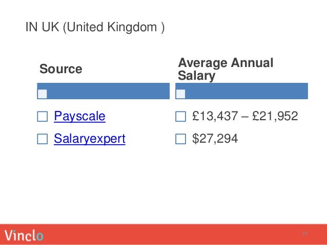 Food Safety Manager Salary Uk