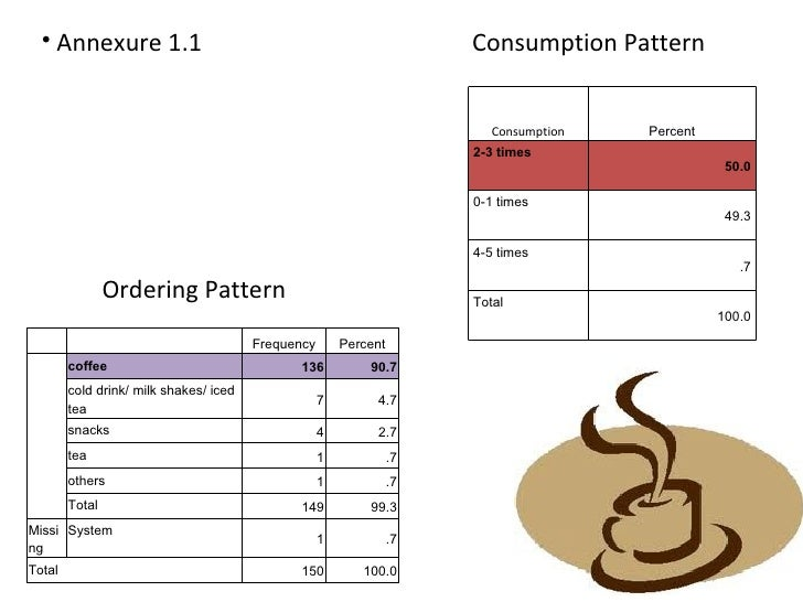 sample feasibility study of coffee shop Study executive summary of liberty coffee shop business plan  for  example, coffee day spends approximately $30,000 on average to build-out a  new.