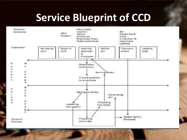 Coffee wars ccd taking on the global brands service blueprint of ccd 16 malvernweather Choice Image