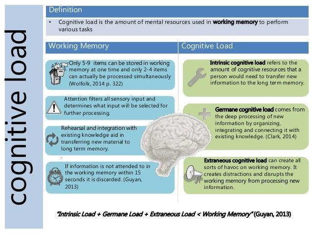 Cognitive Load In Instructional Design
